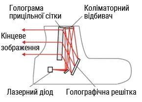 Устройство проекционной системы голографических прицелов EOTech
