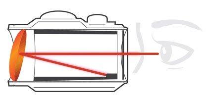 Упрощенная схема работы рефлекторного коллиматора
