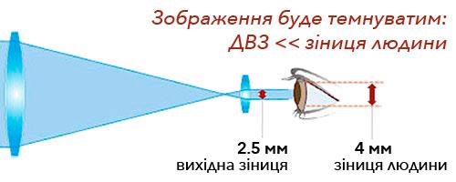 Пример-схема: если диаметр выходного зрачка намного меньше зрачка человека, изображение в окуляре трубы будет темновато