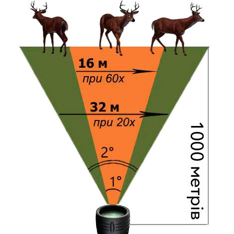 Поле зрения подзорной трубы (угловое и линейное) зависит от выбранного увеличения