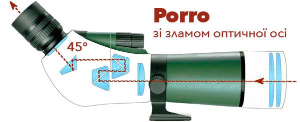 Строение подзорной трубы с наклонным окуляром (с изломом оптической оси на 45 градусов)
