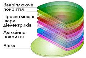 Многослойное просветляющее покрытие линз