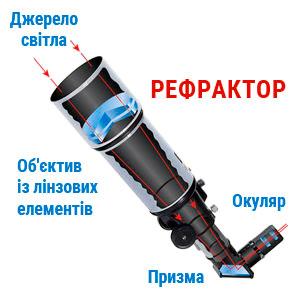Строение линзового телескопа