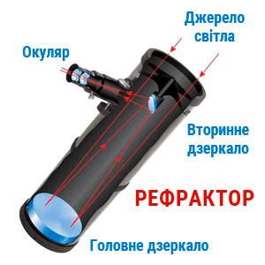 Устройство телескопа-рефлектора (ньютониана)