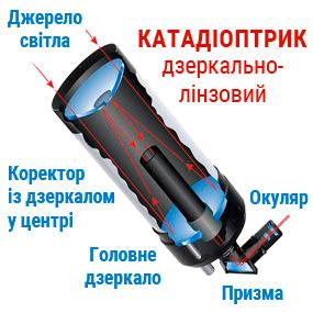 Схема строения катадиоптрического телескопа