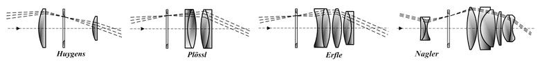 Окулярные схемы Гюйгенса, Плессла, Эрфле и Наглера