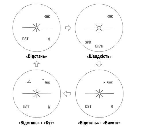 Режимы работы лазерного дальномера Sigeta iMeter: измерение расстояния, скорости, угла и высоты